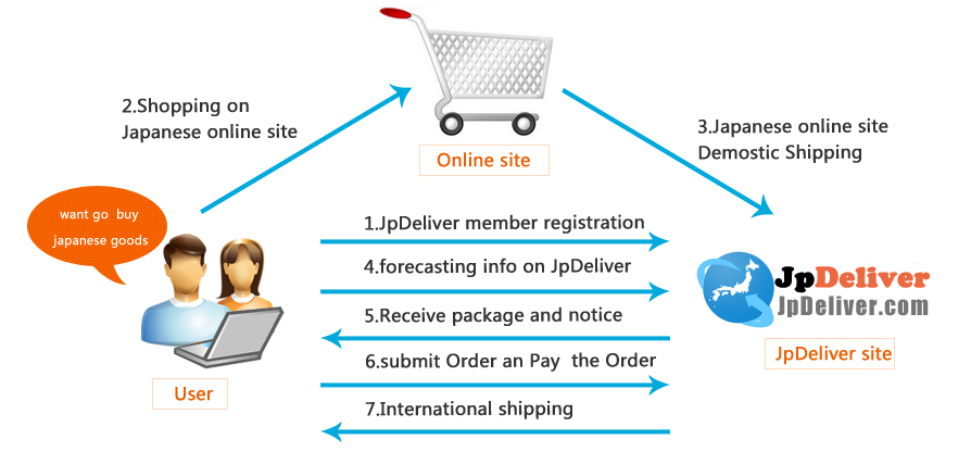 JpDeliver shipping process